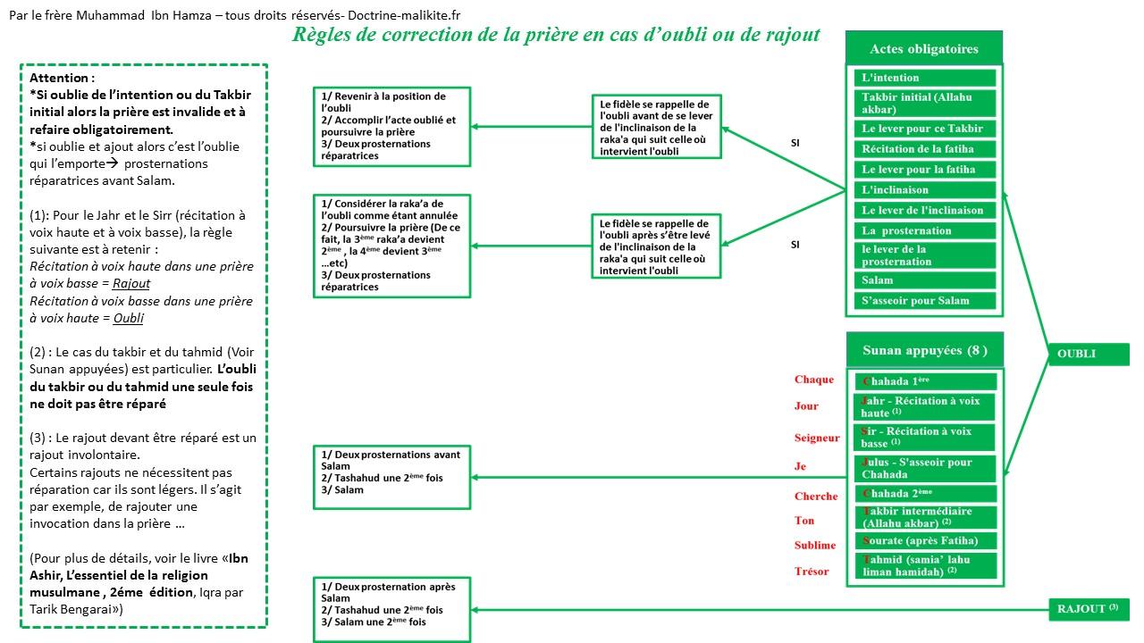 Schéma explicatif qui résume tous les cas de réparation de la prière (sujud as-sahw)